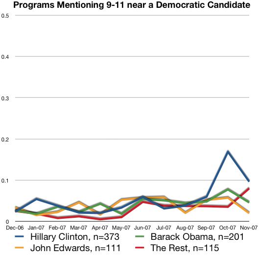 Democrats and 911